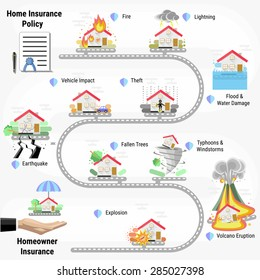 Home Insurance Policy Infographic. Disaster windstorm, explosion, flood, volcano, earthquake, theft, accident car, fallen tree, lightning. Agent house.