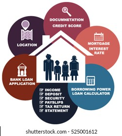 Home loan concept from bank process cycle and requirements in vector presentation for family. Bank loan application cycle to look up with documentation requirements,  borrowing power, loan calculator