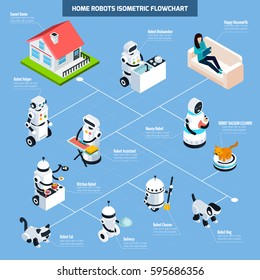 Home robots isometric flowchart with elements of robotic assistant vacuum cleaner nanny dishwasher kitchen helper vector Illustration