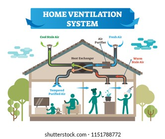 Home ventilation system vector illustration. House with air conditioning, climate control and temperature equipment for cool and fresh air, purifier and warm stale. Isolated smart system for household