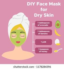 Homemade facial mask with avocado, banana, yolk and honey. For dry skin. Infographics facials. Beauty Facial Procedures. Vector illustration.