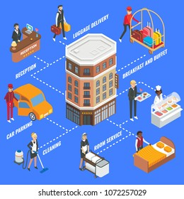 Hotel service infographics. Vector flat isometric flowchart with hotel building, hotel staff and tourist male.