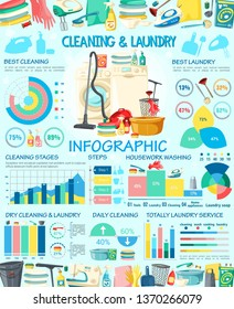 House cleaning and laundry service vector infographics. Housework graphs and household chores step charts with vacuum cleaner, broom, and washing machine, dishwasher, iron and brush, detergent, gloves