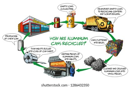 How are aluminium cans recycled - basic process.