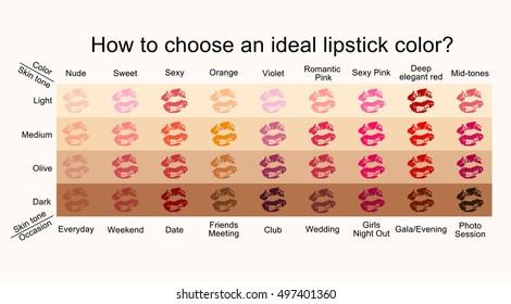 How to choose an ideal lipstick color according to your skin tone vector