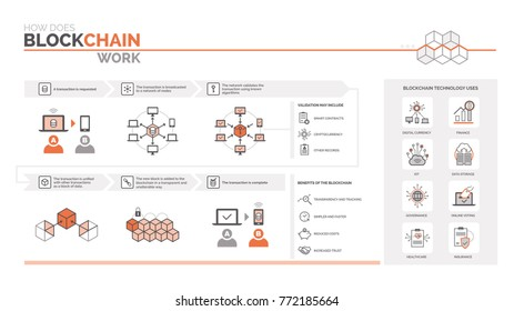 How does a blockchain work: cryptocurrency and secure transactions infographic, uses and benefits