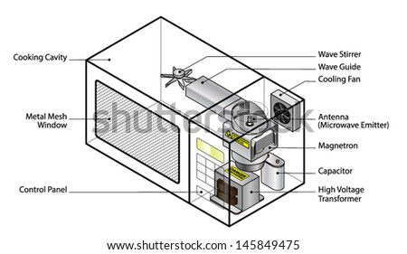 Microwave Oven Circuit Diagram Pdf | Microwave Ovens Diagrams Simple Wiring Diagram