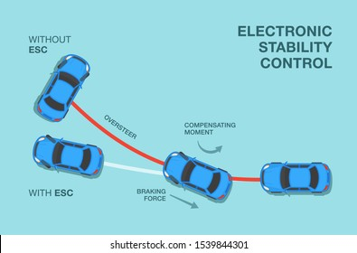 How electronic stability control works. Flat vector illustration.