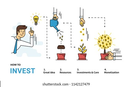 How to invest money flat line infographic vector illustration of investments with businessman and money tree in four steps such as idea, resources, coins and project care then monetization as a result