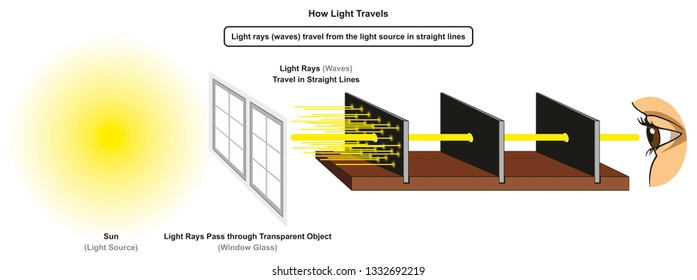 How Light Travels infographic diagram showing light source sun and rays pass through transparent object window glass in straight lines for physics science education