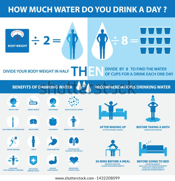 how much water do you drink a day