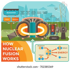 How Nuclear Fusion Works.  Illustration with a Background Showing Nuclear Fusion Process in a Schematic Way Using Modern Flat Style Illustrations.
