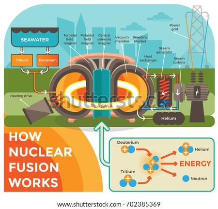 how nuclear fusion works illustration background stock vector rh shutterstock com Nuclear Fusion in Stars Nuclear Fusion in Stars