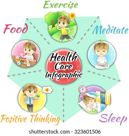 How to obtain good health and welfare infographic template design layout by healthy food and supplementary, exercise, sleep relaxation, meditation and positive mind, create by cartoon vector
