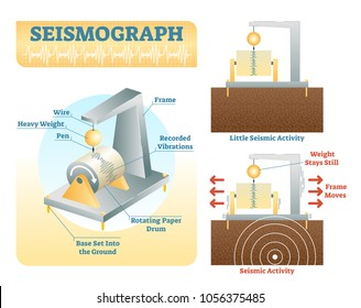How seismograph works, vector illustration with isometric and side view diagrams. Seismology research data instrument.