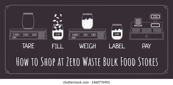 How to shop at zero waste bulk food stores. Instructions for use. Bulk groceries store. Sale of products by weight. No plastic. Hand drawn vector illustration.