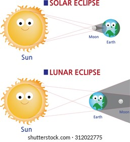 How Solar and Lunar eclipses are formed.