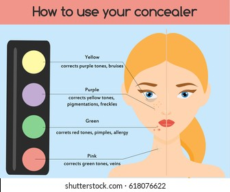 How to use concealer. Make up, cosmetics, beauty infographics for women. Skin health.