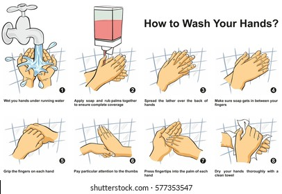 How to Wash & Clean Your Hand step by step infographic illustration correct way instructions to wash them by water liquid soap lather complete coverage of all surfaces for medical education awareness