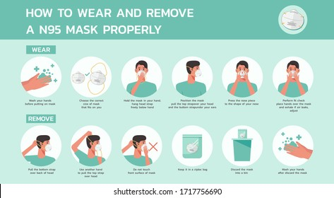 how to wear and remove a n95 mask properly infographic, healthcare and medical about virus protection, infection prevention, air pollution, flat vector icon symbol, illustration in horizontal design