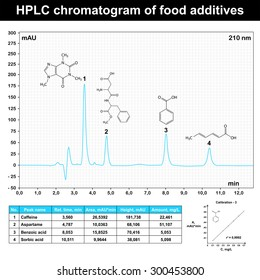 HPLC chromatogram example of food additives, 2d scientific schedule, vector, eps 8