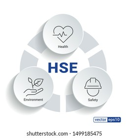 HSE - Health Safety Environment acronym - Vector Illustration concept banner with icons and keywords