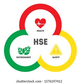 HSE - Health Safety Environment acronym concept circle banner design template. Standard safety industrial work