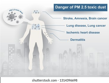 Human body with warning wording about danger of PM 2.5 dust on landscape city view in dust and bad fog pollution on gray background. PM 2.5 dust bad pollution warning poster campaign in vector design.