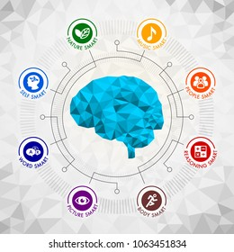 Human Brain polygonal geometric with the Theory of Multiple Intelligences concept and colorful flat icons. Vector illustration of a young kid brain with eight smart concept on triangular polygons back