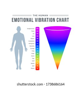 The Human emotional Vibration Chart. Isolated Vector Illustration