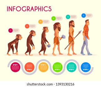 Human evolution infographics. Steps of monkey transforming to modern man, time line. Male character evolve from ape to upright homo sapiens businessman. Darwin theory. Cartoon vector illustration.