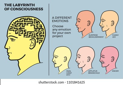 Human head with brain maze is a vector illustration. The profile of a man with a maze instead of a brain. Plexus of thoughts and emotional processes. Set of people's emotions.