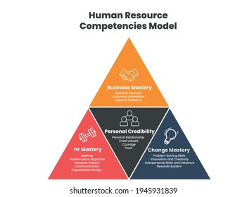 Human Resource competencies model is 4 elements template; business, change, HR mastery and personal credibility for organizational strategic planning and analysis into vector infographic icon template