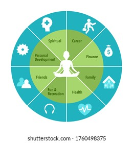 Human sitting in yoga lotus pose. Meditation in the center of the wheel of life. Coaching tool in colorful diagram. Life coaching. Life balance concept vector illustration on white background.