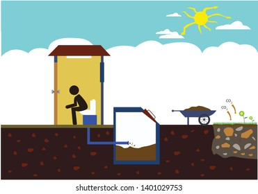 Human waste converted into compost that reduces Co2 in the climate which are mostly stored in the soil.  Editable Clip Art.