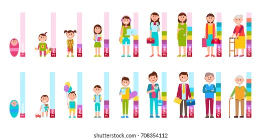 Humans cycle of life from baby to elderly person isolated vector illustrations of man and woman with scale beside on white background.