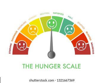Hunger-fullness scale 0 to 10 for intuitive and mindful eating and diet control. Arch chart indicating hunger stages to evaluate level of appetite. Emoji faces show emotion.Vector illustration clipart