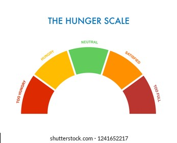 Hunger-fullness scale 0 to 5 for intuitive and mindful eating and diet control. Arch chart indicating hunger stages to evaluate level of appetite. Vector illustration clipart