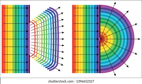 Huygen's Principle - Diffraction of a plane wave when the slit width equals the wavelength