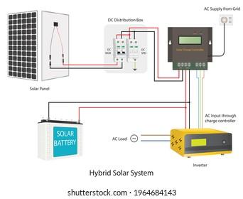 Hybrid Solar Syatem Using Solar Charge Controller