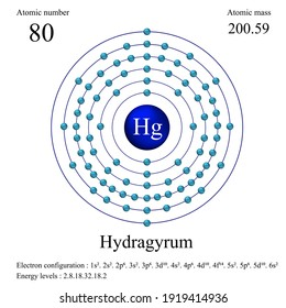 Hydragyrum atomic, Mercury atomic, structure has atomic number, atomic mass, electron configuration and energy levels.