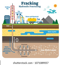 Hydraulic fracturing flat schematic vector illustration. Fracking process with machinery equipment, drilling rig and gas rich ground layers.