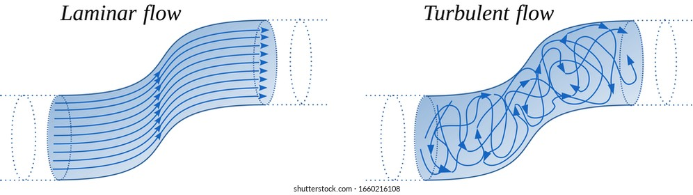 Hydraulic regimes. Laminar and turbulent flows. Depending on the value of the Reynold number the fluid flow can be considered as laminar or turbulent