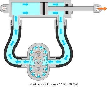 Hydraulic system with hydraulic cylinder and pump