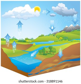 Hydro or H2O transformation chart map representation of movement phases liquid, ice, gas by physical process of evapotranspiration, condensation, precipitation, infiltration, runoff, underground flow