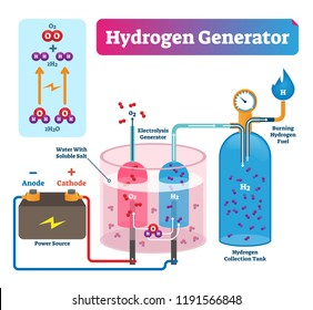 Hydrogen generator vector illustration. Labeled system technical diagram with explanation how it works. Power source, electrolysis generator and collection tank scheme.