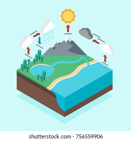 Hydrologic cycle infographic isometric flat design, vector illustration