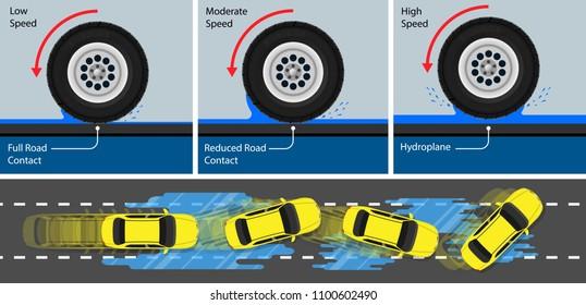 Hydroplane car wheel ABS Anti lock braking system driver roadway safe slip skid Be careful rainfall inadequate tread inflated rainy