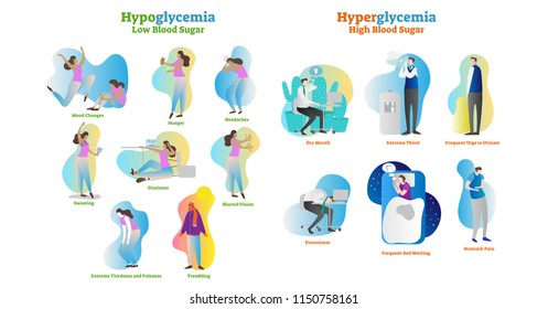 Hyperglycemia and hypoglycemia vector illustration collection set. Isolated and labeled symptom, diagnosis and signs as warning to disease and disorder. Medical high and low blood sugar effect.