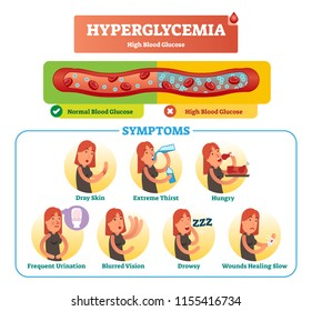 Hyperglycemia vector illustration collection set. Isolated and labeled symptom, diagnosis and signs as warning to disease and disorder. Medical high blood sugar effect.